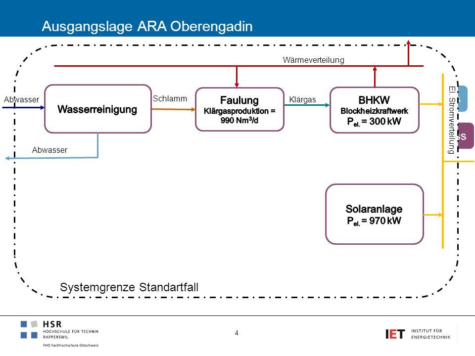 Übersicht Begrüssung, Einführung und Zielsetzung2' Ausgangslage ARA Oberengadin2' Lösungsvorschlag 2' Wirtschaftlichkeit2' Schlussfolgerungen 2' Diskussion5' 5