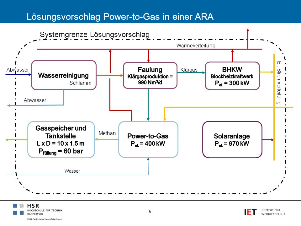 Lösungsvorschlag Power-to-Gas in einer ARA 6 Systemgrenze Lösungsvorschlag Methan Klärgas Schlamm Abwasser El. Stromverteilung Wasser Wärmeverteilung