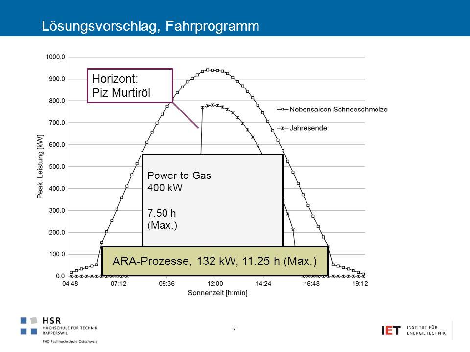 Power-to-Gas 400 kW 7.50 h (Max.) Lösungsvorschlag, Fahrprogramm 7 ARA-Prozesse, 132 kW, 11.25 h (Max.) Horizont: Piz Murtiröl