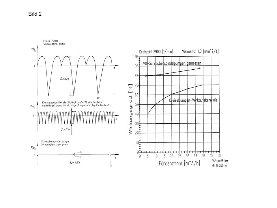 4 1: Bewegungsrichtung (Drehrichtung) der Förderelemente 2: Flussrichtung des Förderstromes 3: Partikel werden in der Schraubenspindelpumpe vom Spalt weggespült 4: Partikel werden in der Zahnradpumpe in den Spalt gedrückt 1 1 2 2 3 Bild 3