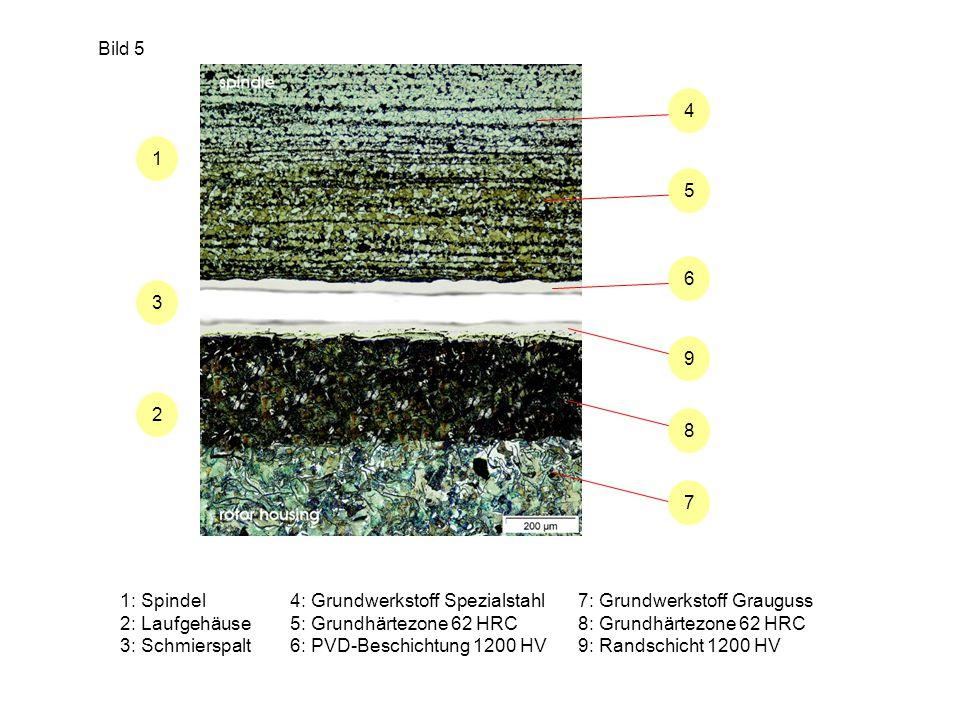 Bild 5 1: Spindel 2: Laufgehäuse 3: Schmierspalt 4: Grundwerkstoff Spezialstahl 5: Grundhärtezone 62 HRC 6: PVD-Beschichtung 1200 HV 1 2 3 4 5 6 9 8 7