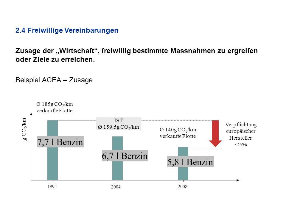 """2.4 Freiwillige Vereinbarungen Zusage der """"Wirtschaft"""", freiwillig bestimmte Massnahmen zu ergreifen oder Ziele zu erreichen. Beispiel ACEA – Zusage 1"""