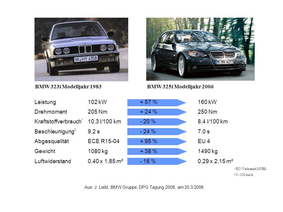 BMW 325i Modelljahr 2006BMW 323i Modelljahr 1983 Leistung102 kW+ 57 %160 kW Drehmoment205 Nm+ 24 %250 Nm Kraftstoffverbrauch 1 10,3 l/100 km- 20 %8,4