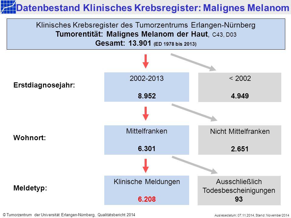 2002-2013 8.952 < 2002 4.949 Mittelfranken 6.301 Nicht Mittelfranken 2.651 Klinisches Krebsregister des Tumorzentrums Erlangen-Nürnberg Tumorentität: Malignes Melanom der Haut, C43, D03 Gesamt: 13.901 (ED 1978 bis 2013) Datenbestand Klinisches Krebsregister: Malignes Melanom Erstdiagnosejahr: Wohnort: Klinische Meldungen 6.208 Ausschließlich Todesbescheinigungen 93 Meldetyp: Auslesedatum: 07.11.2014, Stand: November 2014 © Tumorzentrum der Universität Erlangen-Nürnberg, Qualitätsbericht 2014