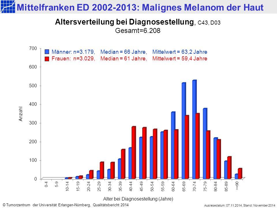 Mittelfranken ED 2002-2013: Malignes Melanom der Haut Auslesedatum: 07.11.2014, Stand: November 2014 © Tumorzentrum der Universität Erlangen-Nürnberg, Qualitätsbericht 2014 Altersverteilung bei Diagnosestellung, C43, D03 Gesamt=6.208 Männer: n=3.179,Median = 66 Jahre,Mittelwert = 63,2 Jahre Frauen: n=3.029,Median = 61 Jahre,Mittelwert = 59,4 Jahre Alter bei Diagnosestellung (Jahre) Anzahl