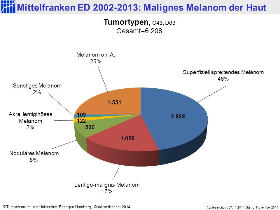 Mittelfranken ED 2002-2013: Malignes Melanom der Haut Auslesedatum: 07.11.2014, Stand: November 2014 © Tumorzentrum der Universität Erlangen-Nürnberg, Qualitätsbericht 2014 Tumortypen, C43, D03 Gesamt=6.208 Sonstiges Melanom 2% Noduläres Melanom 8% Melanom o.n.A.