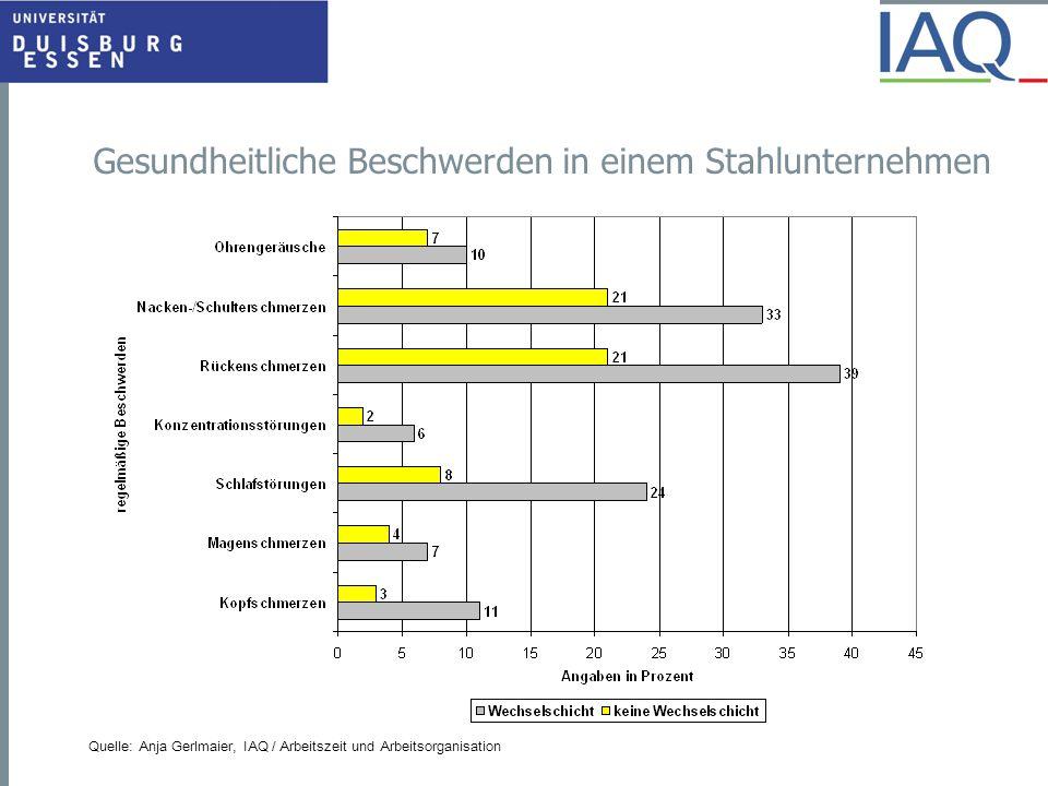 Gesundheitliche Beschwerden in einem Stahlunternehmen Quelle: Anja Gerlmaier, IAQ / Arbeitszeit und Arbeitsorganisation
