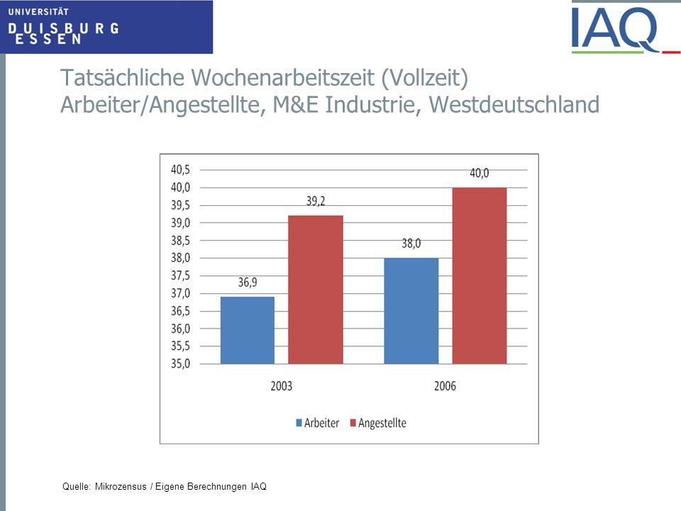 Tatsächliche Wochenarbeitszeit (Vollzeit) Arbeiter/Angestellte, M&E Industrie, Westdeutschland Quelle: Mikrozensus / Eigene Berechnungen IAQ