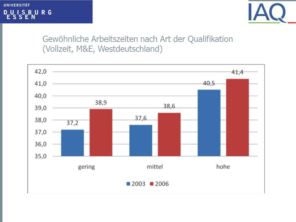 Gewöhnliche Arbeitszeiten nach Art der Qualifikation (Vollzeit, M&E, Westdeutschland)