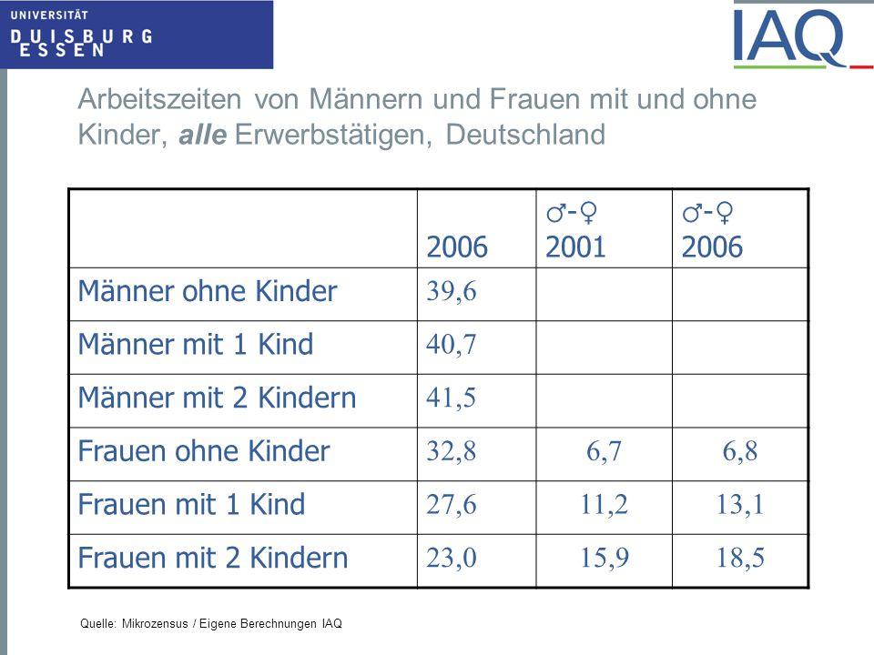 Arbeitszeiten von Männern und Frauen mit und ohne Kinder, alle Erwerbstätigen, Deutschland Quelle: Mikrozensus / Eigene Berechnungen IAQ 2006 ♂ - ♀ 20