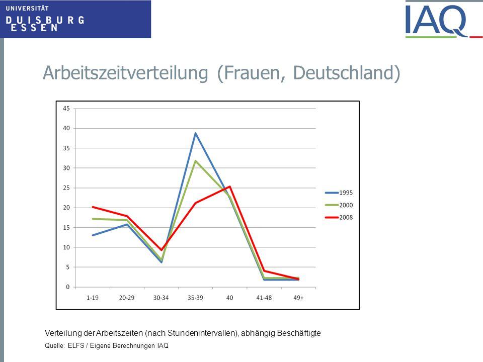 Arbeitszeitverteilung (Frauen, Deutschland) Verteilung der Arbeitszeiten (nach Stundenintervallen), abhängig Beschäftigte Quelle: ELFS / Eigene Berech