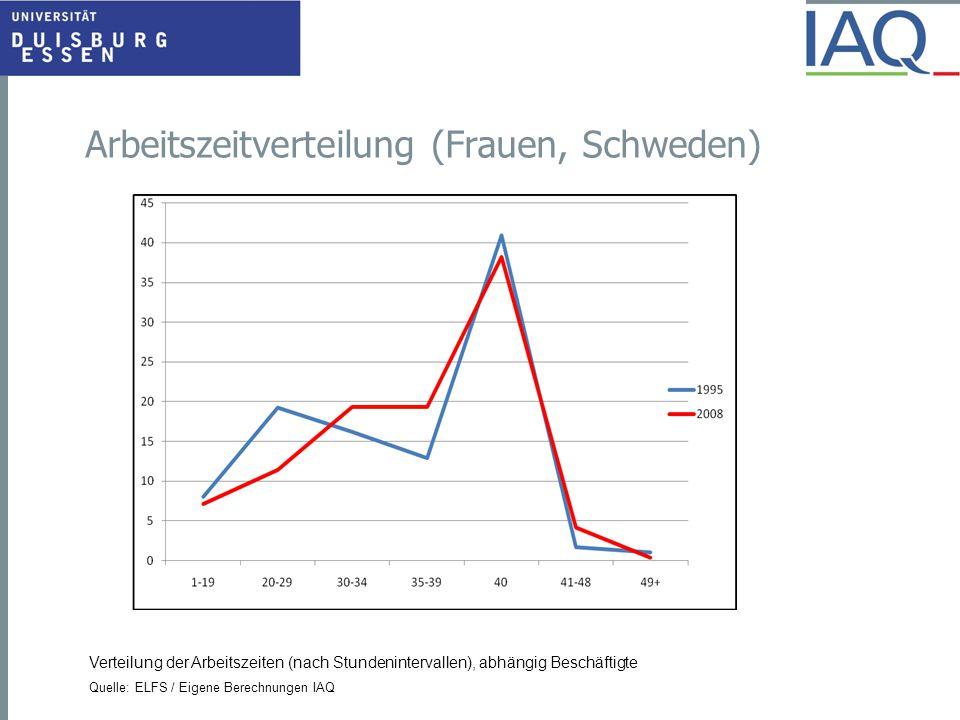 Arbeitszeitverteilung (Frauen, Schweden) Verteilung der Arbeitszeiten (nach Stundenintervallen), abhängig Beschäftigte Quelle: ELFS / Eigene Berechnun