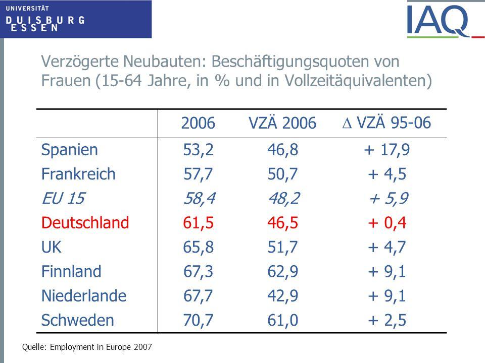 Verzögerte Neubauten: Beschäftigungsquoten von Frauen (15-64 Jahre, in % und in Vollzeitäquivalenten) Quelle: Employment in Europe 2007 2006VZÄ 2006 