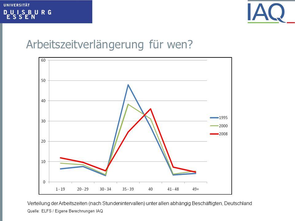 Arbeitszeitverlängerung für wen? Verteilung der Arbeitszeiten (nach Stundenintervallen) unter allen abhängig Beschäftigten, Deutschland Quelle: ELFS /