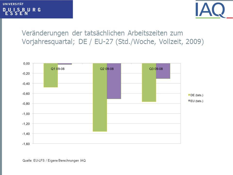 Veränderungen der tatsächlichen Arbeitszeiten zum Vorjahresquartal; DE / EU-27 (Std./Woche, Vollzeit, 2009) Quelle: EU-LFS / Eigene Berechnungen IAQ