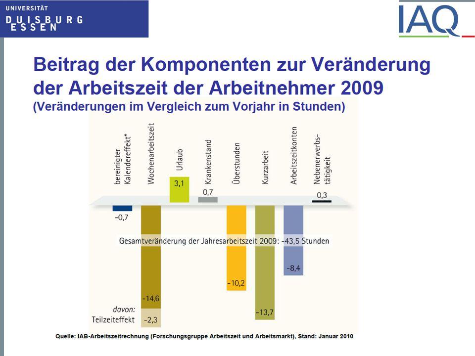 Beschäftigungsentwicklung in Betrieben mit und ohne Arbeitszeitverkürzung, Frankreich, 1996-1999 (Sept.