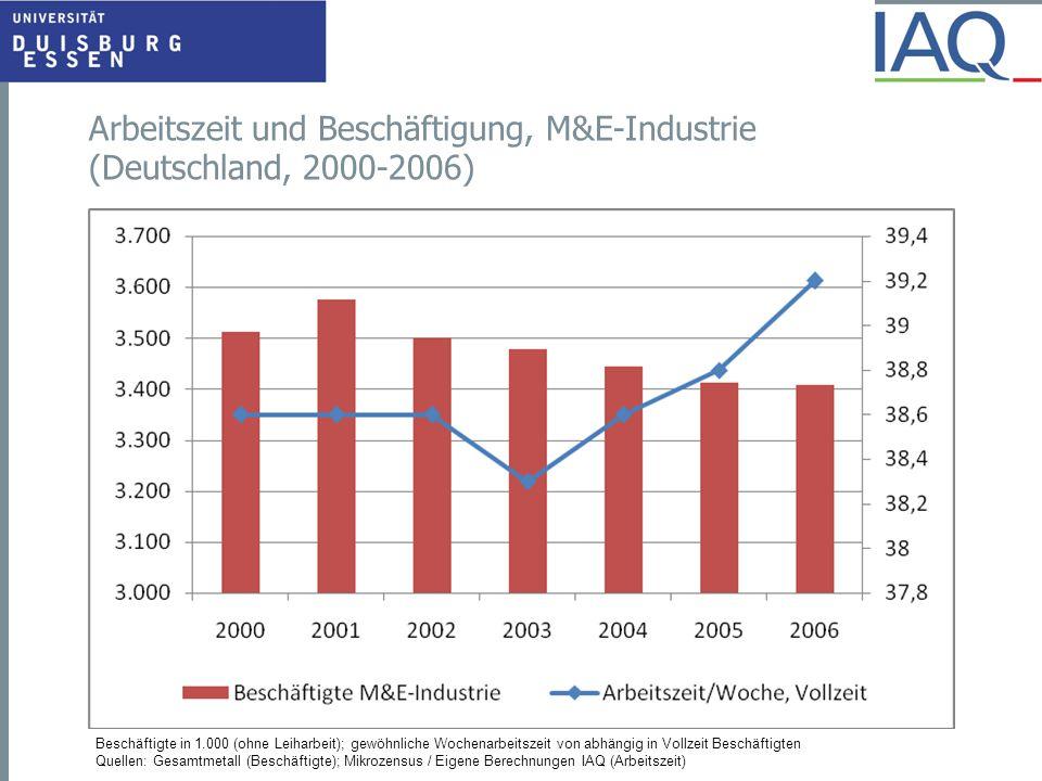 Arbeitszeit und Beschäftigung, M&E-Industrie (Deutschland, 2000-2006) Beschäftigte in 1.000 (ohne Leiharbeit); gewöhnliche Wochenarbeitszeit von abhän