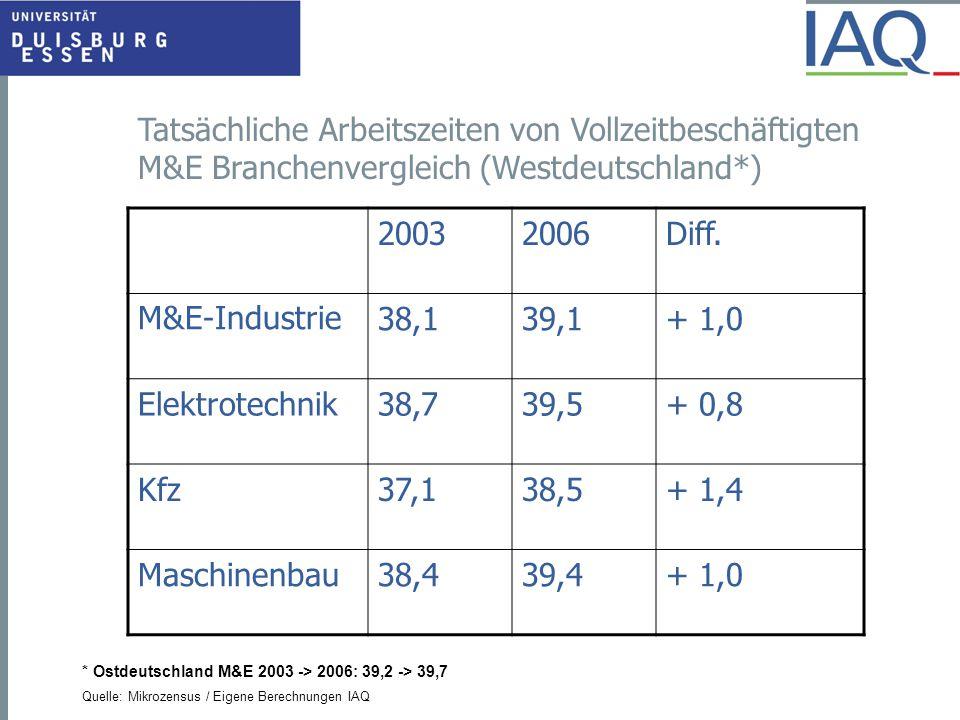 * Ostdeutschland M&E 2003 -> 2006: 39,2 -> 39,7 Quelle: Mikrozensus / Eigene Berechnungen IAQ 20032006Diff. M&E-Industrie38,139,1+ 1,0 Elektrotechnik3