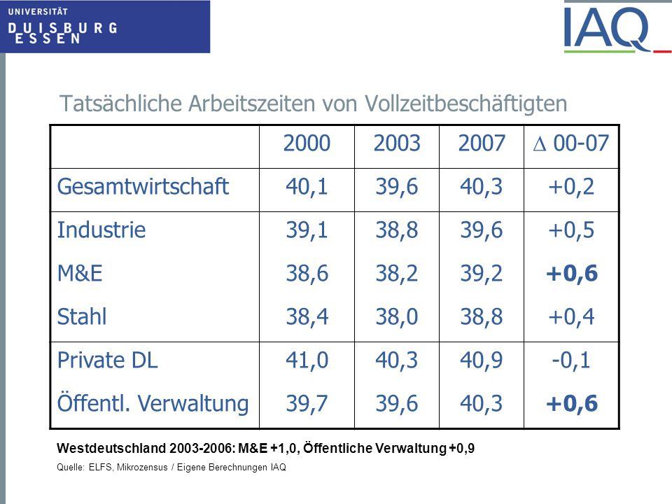 Tatsächliche Arbeitszeiten von Vollzeitbeschäftigten 200020032007  00-07 Gesamtwirtschaft40,139,640,3+0,2 Industrie39,138,839,6+0,5 M&E38,638,239,2+0