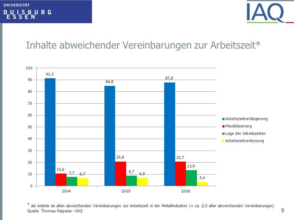 Inhalte abweichender Vereinbarungen zur Arbeitszeit* 9 * als Anteile an allen abweichenden Vereinbarungen zur Arbeitszeit in der Metallindustrie (= ca
