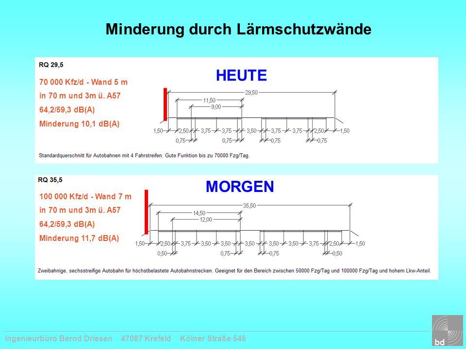 Ingenieurbüro Bernd Driesen 47087 Krefeld Kölner Straße 546 70 000 Kfz/d - Wand 5 m in 70 m und 3m ü. A57 64,2/59,3 dB(A) Minderung 10,1 dB(A) 100 000