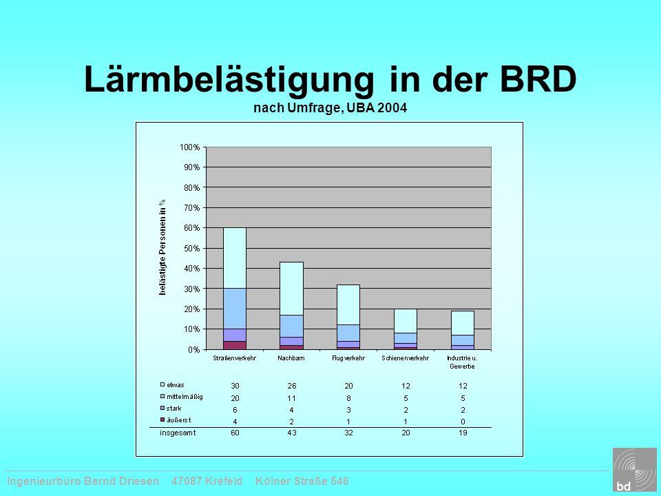 Ingenieurbüro Bernd Driesen 47087 Krefeld Kölner Straße 546 Lärmbelästigung in der BRD nach Umfrage, UBA 2004