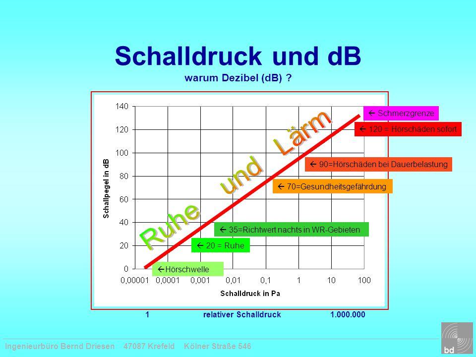Schalldruck und dB warum Dezibel (dB) ?  Hörschwelle  120 = Hörschäden sofort  20 = Ruhe  35=Richtwert nachts in WR-Gebieten  70=Gesundheitsgefäh