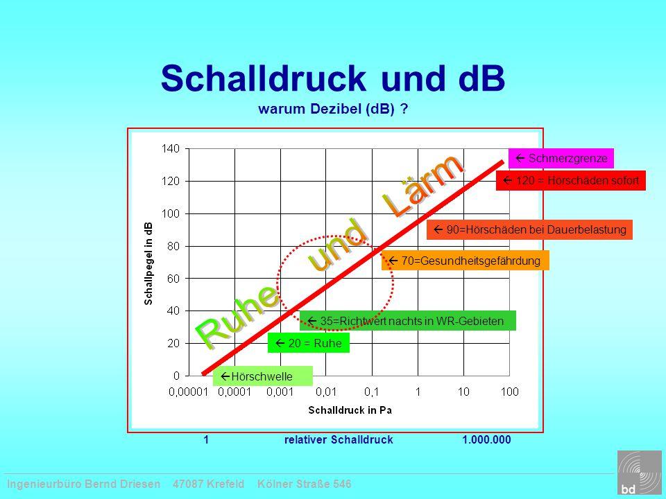 Ingenieurbüro Bernd Driesen 47087 Krefeld Kölner Straße 546 Schalldruck und dB warum Dezibel (dB) ?  Hörschwelle  120 = Hörschäden sofort  20 = Ruh