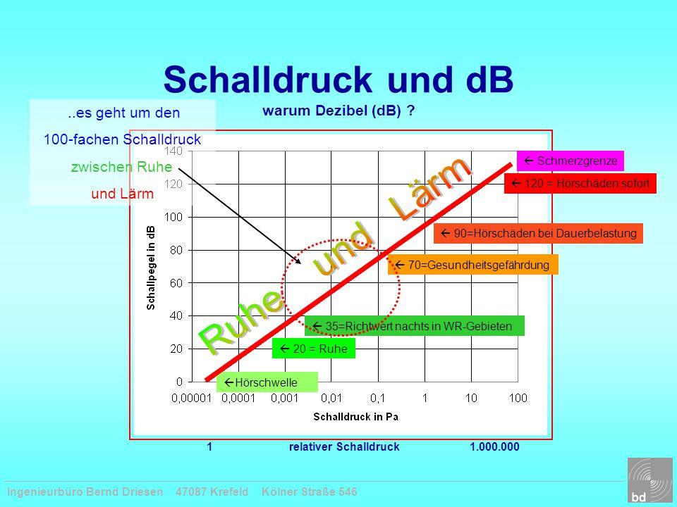 """Ingenieurbüro Bernd Driesen 47087 Krefeld Kölner Straße 546 Lärmbelastung an der """"neuen A57 Anspruch auf Lärmschutz."""