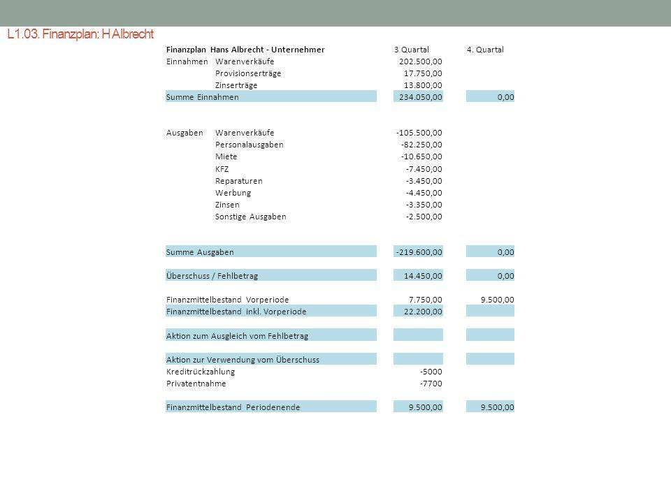 L1.03. Finanzplan: H Albrecht Finanzplan Hans Albrecht - Unternehmer EinnahmenWarenverkäufe Provisionserträge Zinserträge Summe Einnahmen AusgabenWare