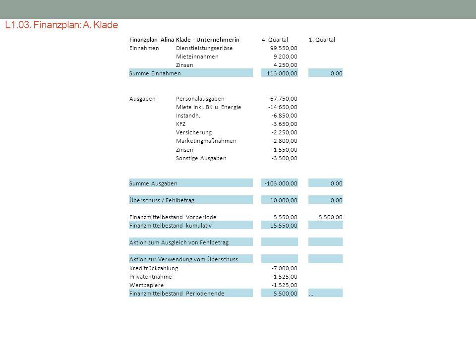L1.03. Finanzplan: A. Klade Finanzplan Alina Klade - Unternehmerin EinnahmenDienstleistungserlöse Mieteinnahmen Zinsen Summe Einnahmen AusgabenPersona