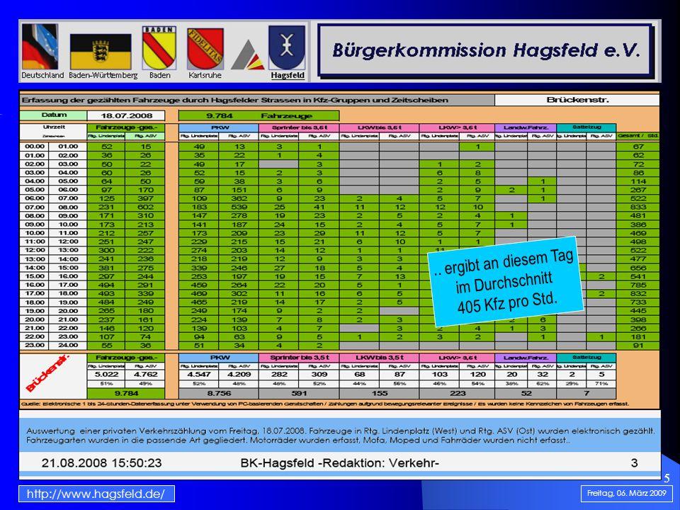 5 Internetauftritt der BK: Homepage http://www.hagsfeld.de/ Freitag, 06. März 2009.. ergibt an diesem Tag im Durchschnitt 405 Kfz pro Std.