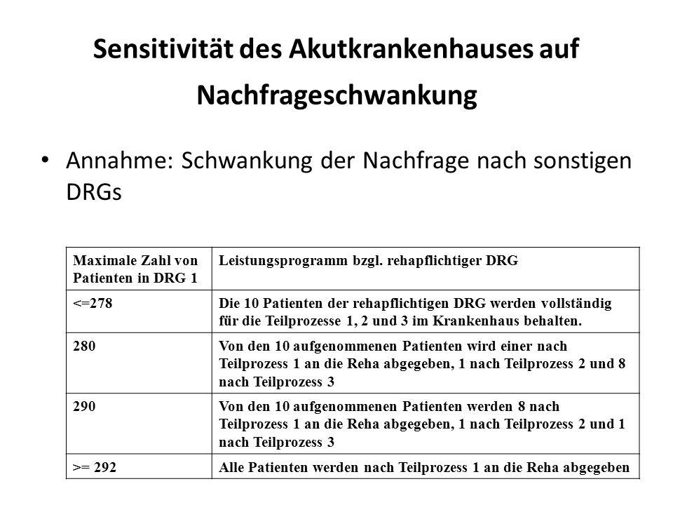Sensitivität des Akutkrankenhauses auf Nachfrageschwankung Annahme: Schwankung der Nachfrage nach sonstigen DRGs Maximale Zahl von Patienten in DRG 1 Leistungsprogramm bzgl.