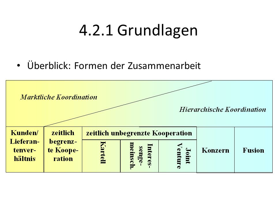 4.2.2 Kooperation nach SGB V Neue Versorgungsformen: – Grundlage: Gesundheitsstrukturgesetz (1993) Neuordnungsgesetz (1997) GKV-Gesundheitsreform-Gesetz (2000) GKV-Modernisierungs-Gesetz (2004) – Inhalt: Modellvorhaben (§§ 63-65 SGB V) Strukturverträge (§ 73a SGB V) Ambulante Leistungen im KH (§§ 115-123 SGB V) Integrierte Versorgung (§§ 140a-140d SGB V) 24