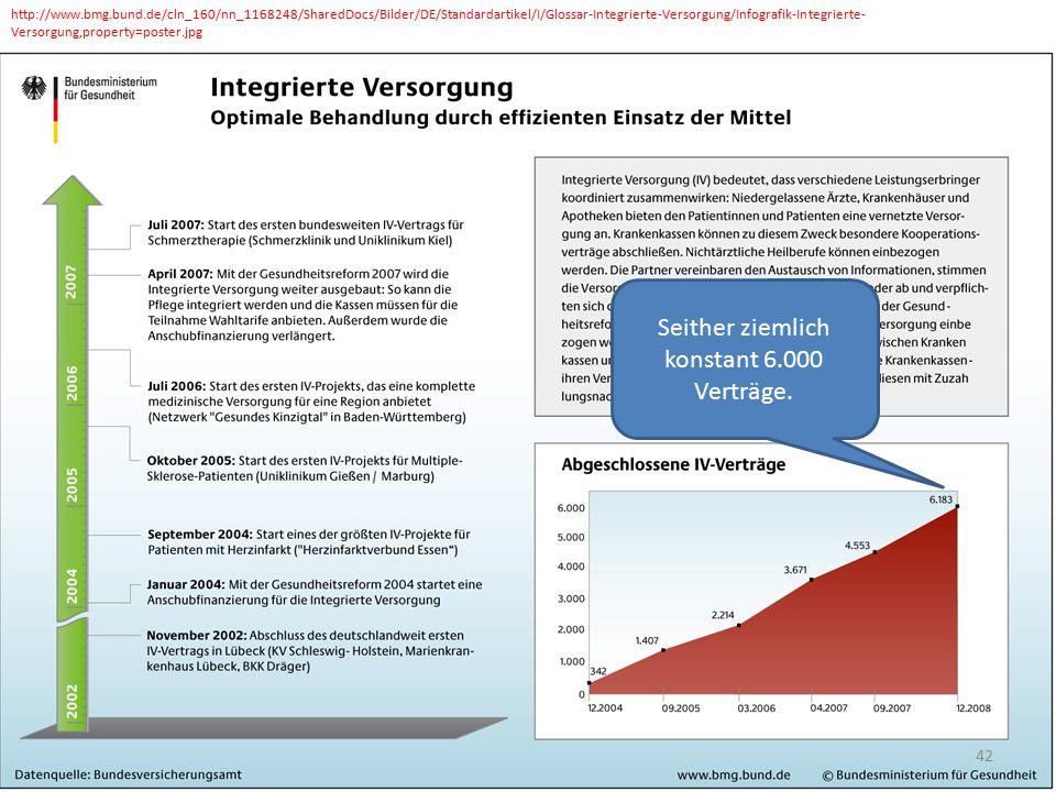 http://www.bmg.bund.de/cln_160/nn_1168248/SharedDocs/Bilder/DE/Standardartikel/I/Glossar-Integrierte-Versorgung/Infografik-Integrierte- Versorgung,property=poster.jpg 42 Seither ziemlich konstant 6.000 Verträge.