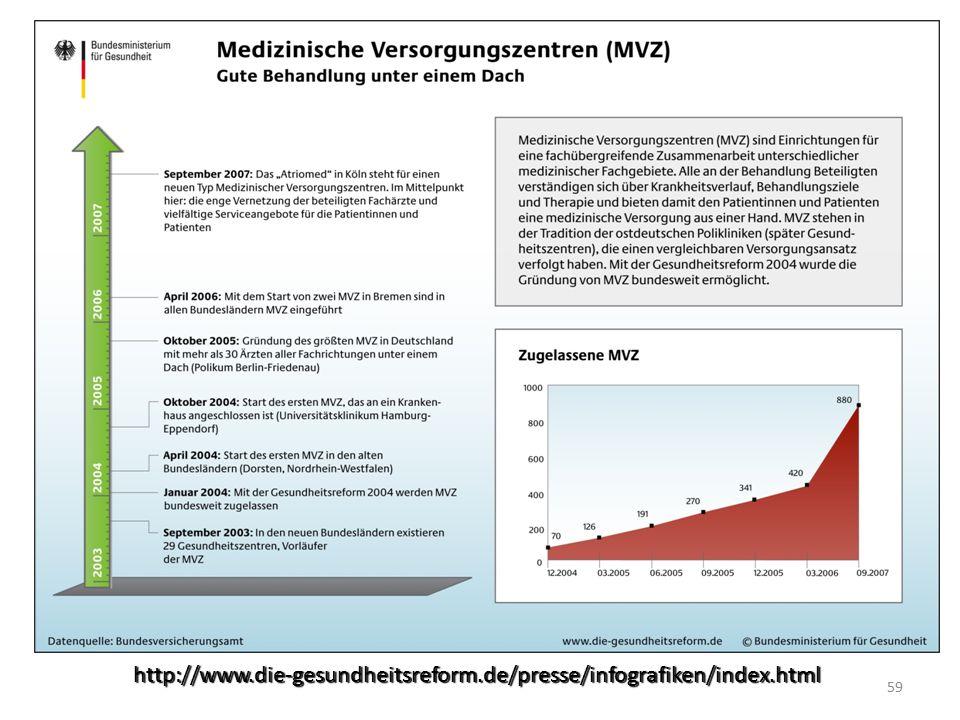http://www.die-gesundheitsreform.de/presse/infografiken/index.html 59