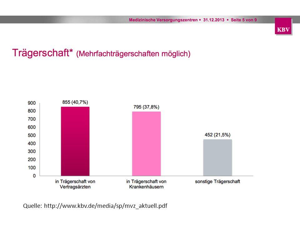 Quelle: http://www.kbv.de/media/sp/mvz_aktuell.pdf