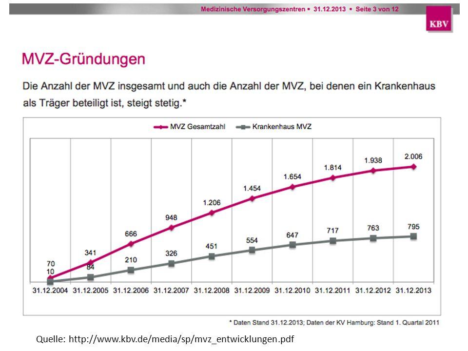 Quelle: http://www.kbv.de/media/sp/mvz_entwicklungen.pdf