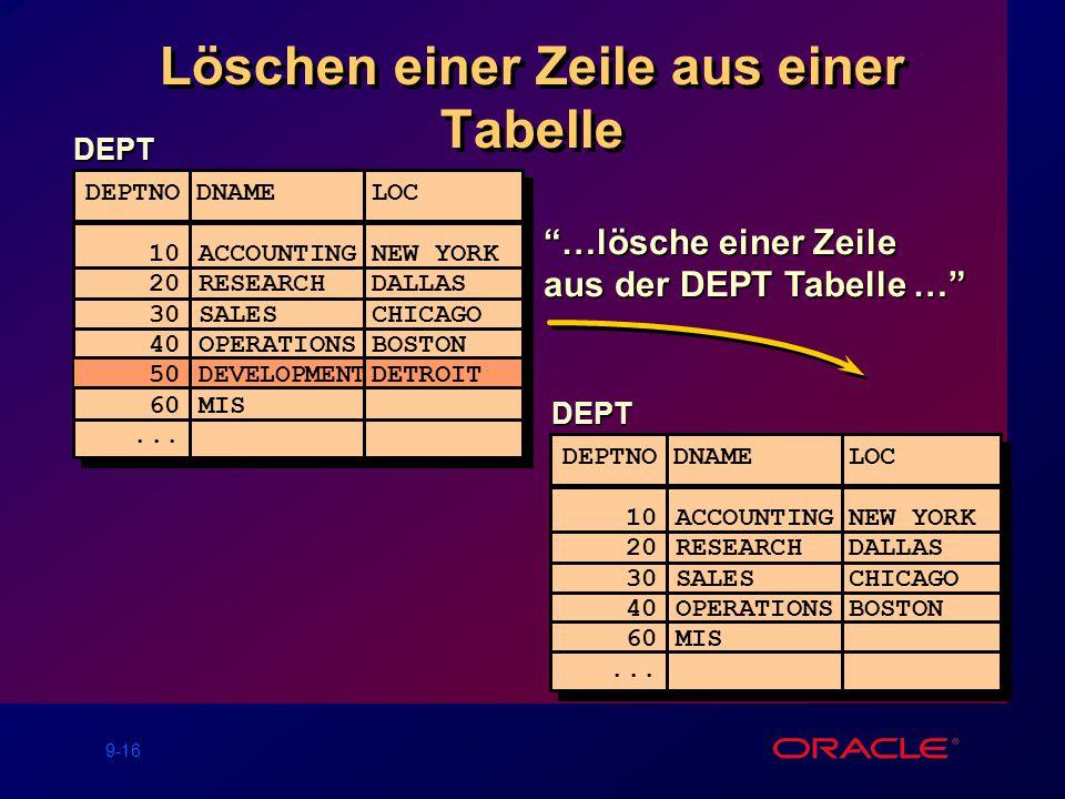 9-16 …lösche einer Zeile aus der DEPT Tabelle … Löschen einer Zeile aus einer Tabelle DEPT DEPTNO DNAME LOC ------ ------------------ 10ACCOUNTINGNEW YORK 20RESEARCHDALLAS 30SALESCHICAGO 40OPERATIONSBOSTON 50 DEVELOPMENT DETROIT 60MIS...