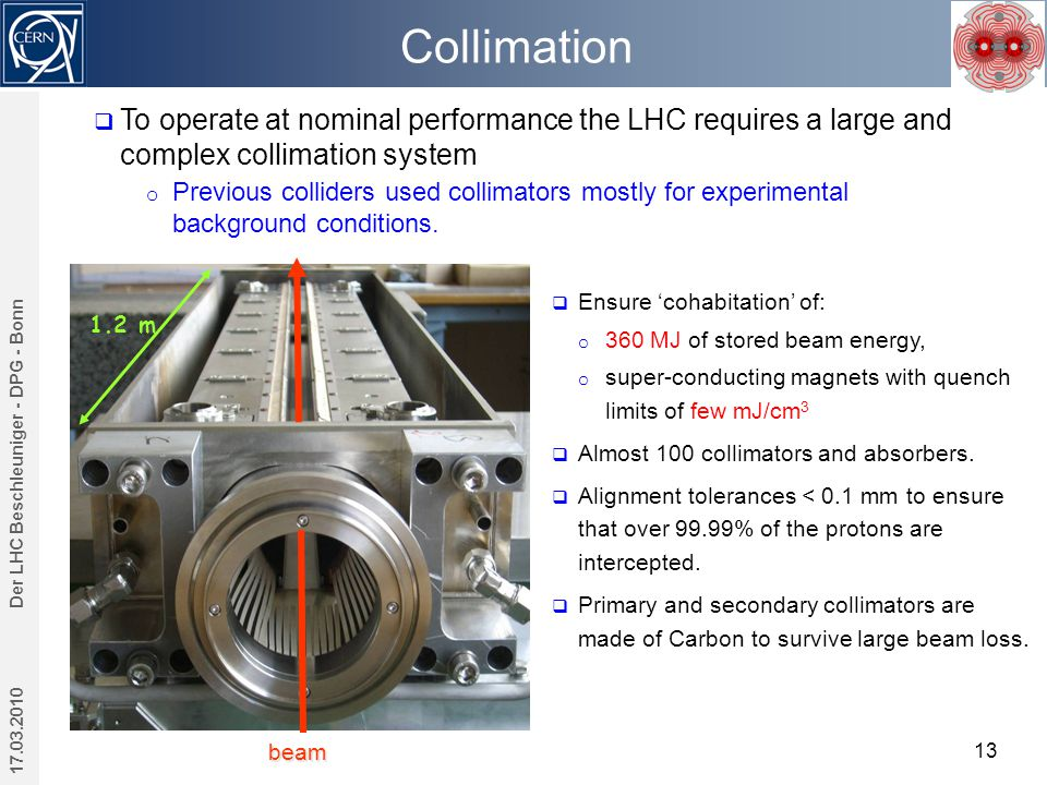 Collimation 17.03.2010 Der LHC Beschleuniger - DPG - Bonn 13 beam 1.2 m  To operate at nominal performance the LHC requires a large and complex collimation system o Previous colliders used collimators mostly for experimental background conditions.