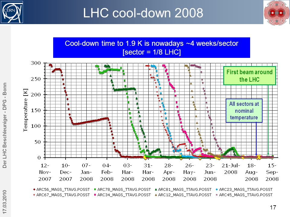 LHC cool-down 2008 17.03.2010 Der LHC Beschleuniger - DPG - Bonn 17 Cool-down time to 1.9 K is nowadays ~4 weeks/sector [sector = 1/8 LHC] All sectors at nominal temperature First beam around the LHC