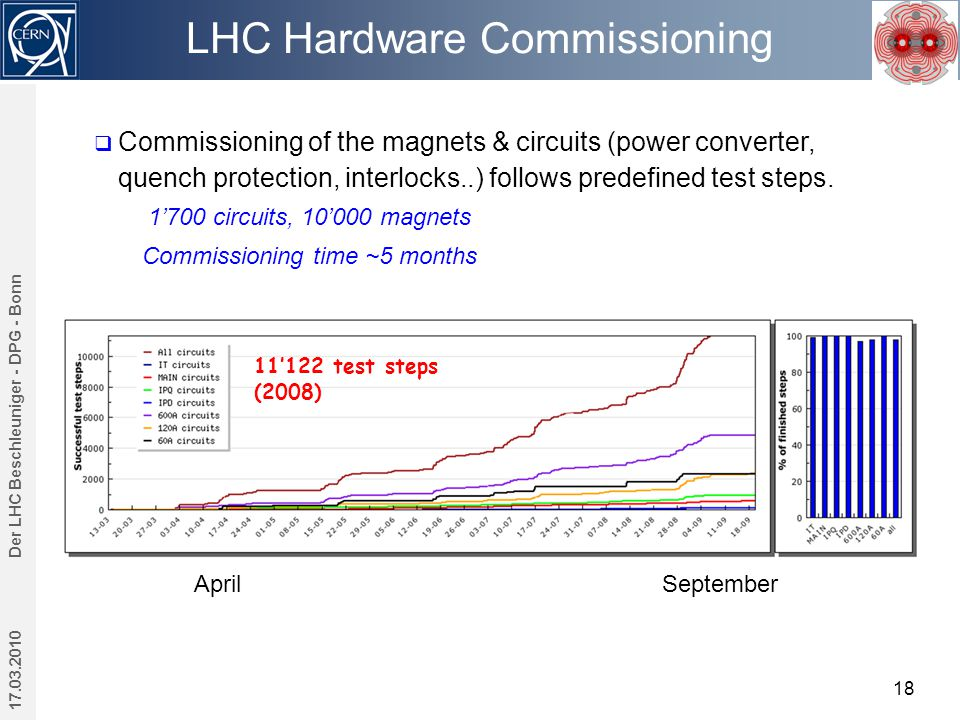 LHC Hardware Commissioning 17.03.2010 Der LHC Beschleuniger - DPG - Bonn 18  Commissioning of the magnets & circuits (power converter, quench protection, interlocks..) follows predefined test steps.