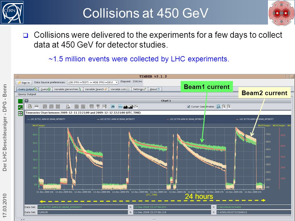 Collisions at 450 GeV 17.03.2010 Der LHC Beschleuniger - DPG - Bonn 37  Collisions were delivered to the experiments for a few days to collect data at 450 GeV for detector studies.