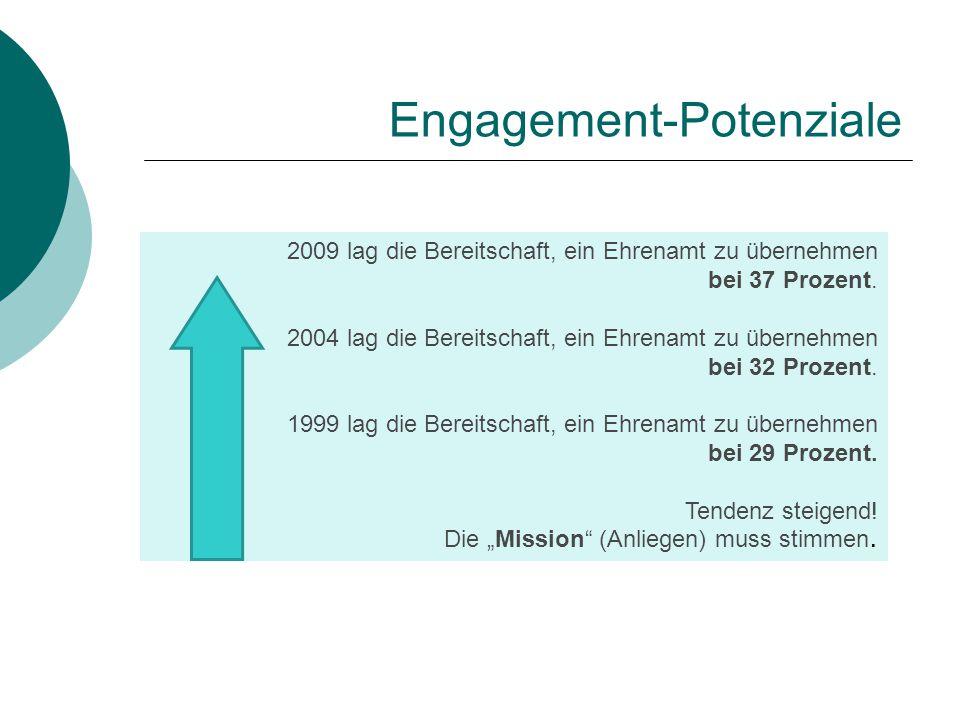 Engagement-Potenziale 2009 lag die Bereitschaft, ein Ehrenamt zu übernehmen bei 37 Prozent. 2004 lag die Bereitschaft, ein Ehrenamt zu übernehmen bei