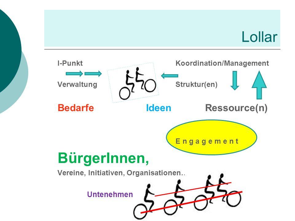 Lollar I-PunktKoordination/Management VerwaltungStruktur(en) BedarfeIdeenRessource(n) E n g a g e m e n t BürgerInnen, Vereine, Initiativen, Organisat