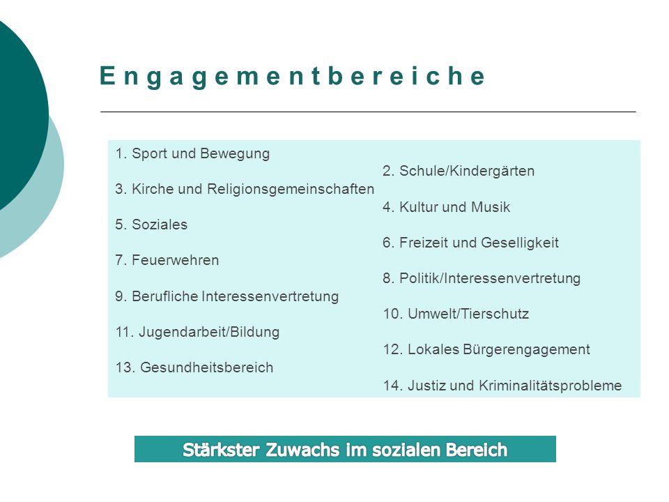 Lollar I-PunktKoordination/Management VerwaltungStruktur(en) BedarfeIdeenRessource(n) E n g a g e m e n t BürgerInnen, Vereine, Initiativen, Organisationen… Untenehmen