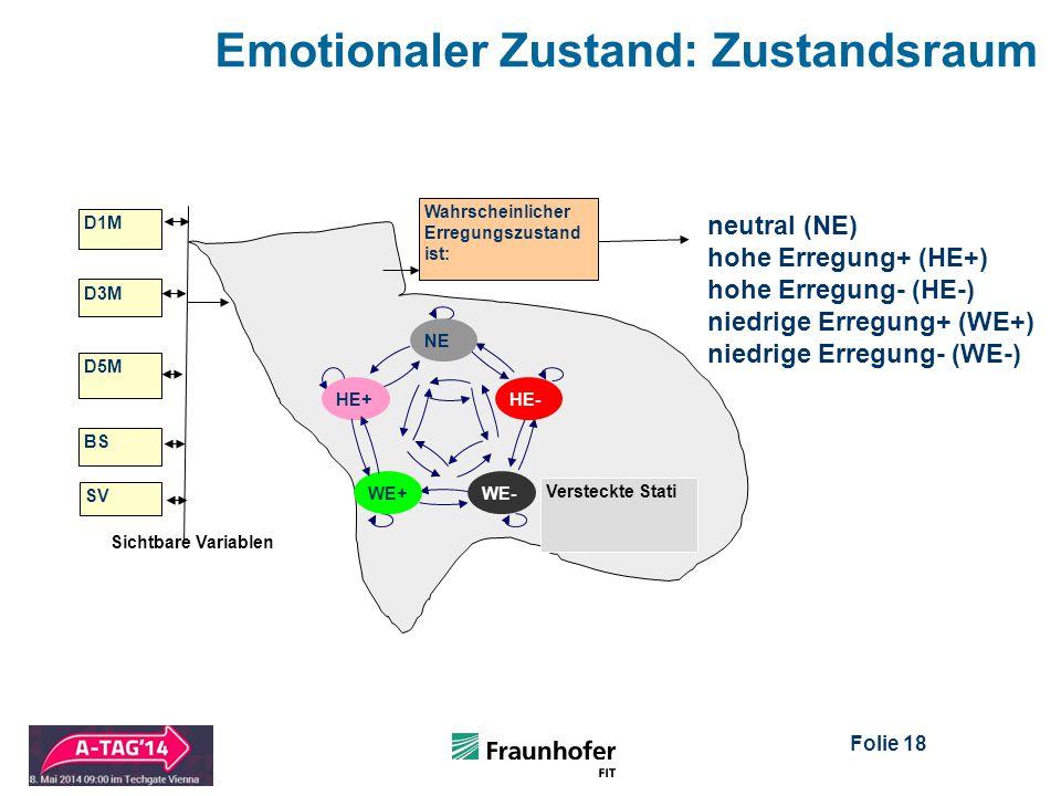 Folie 18 Emotionaler Zustand: Zustandsraum D3M D5M Wahrscheinlicher Erregungszustand ist: Versteckte Stati D1M Sichtbare Variablen neutral (NE) hohe Erregung+ (HE+) hohe Erregung- (HE-) niedrige Erregung+ (WE+) niedrige Erregung- (WE-) NE HE-HE+ WE-WE+ BS SV