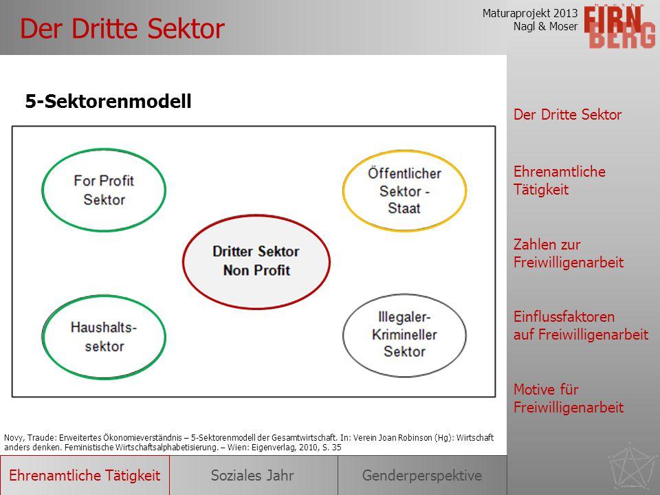 Maturaprojekt 2013 Nagl & Moser Der Dritte Sektor Ehrenamtliche Tätigkeit Einflussfaktoren auf Freiwilligenarbeit Motive für Freiwilligenarbeit Zahlen