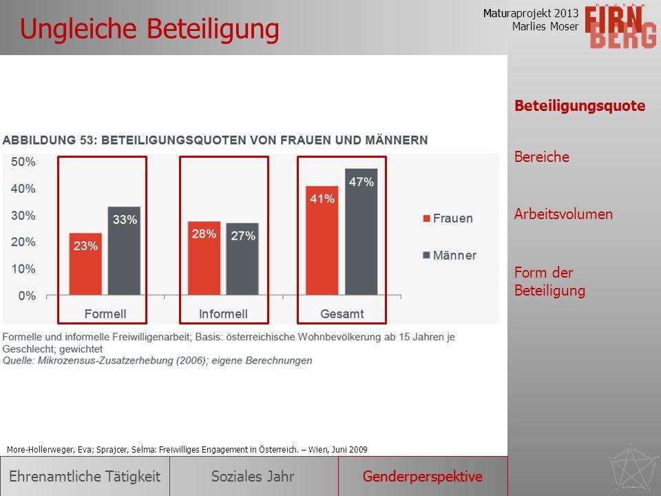 Maturaprojekt 2013 Marlies Moser Forschungsfrage Ungleiche Beteiligung Verbesserungs- möglichkeiten Motive & Hinderungsgründe Ursachen Ehrenamtliche T