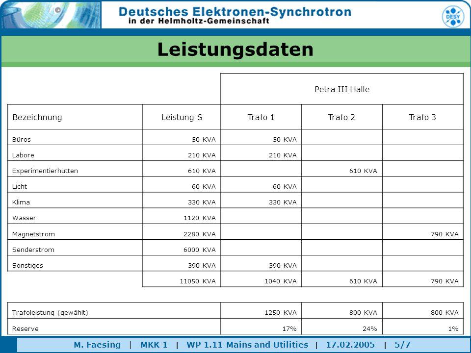 M. Faesing | MKK 1 | WP 1.11 Mains and Utilities | 17.02.2005 | 5/7 Leistungsdaten Petra III Halle BezeichnungLeistung STrafo 1Trafo 2Trafo 3 Büros50